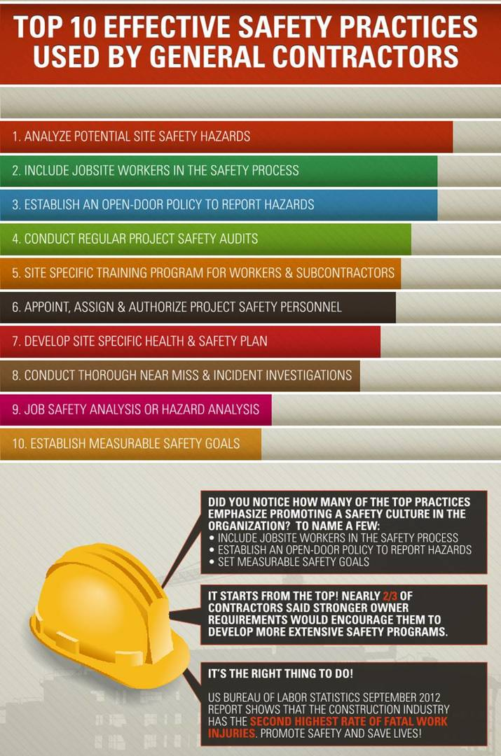 10_Effective_Practices_for_Safety_Management